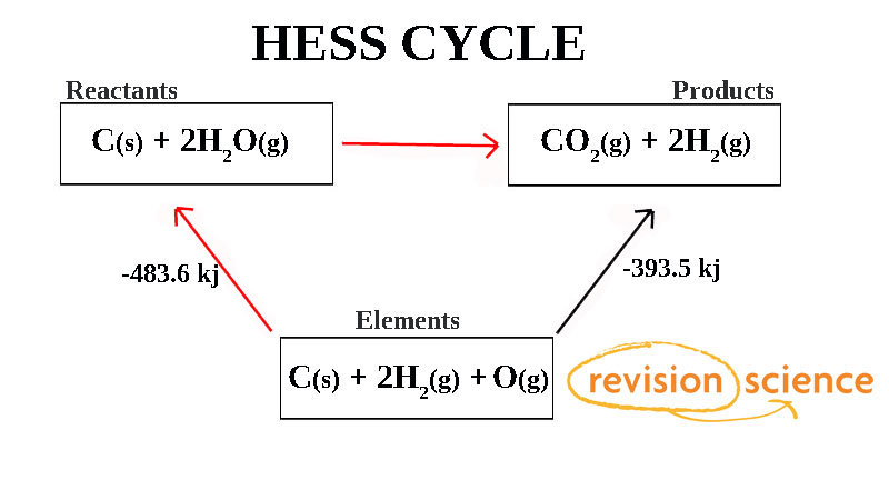 hess law View lab report - hess law - copy from chm 150 at university of phoenix experiment hess law hess law peter jeschofnig, phd version 420158-00-01 lab report assistant this document is not meant to.