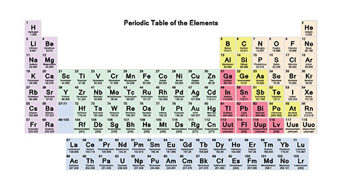 The Periodic Table Revision Science