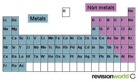 The periodic table chemistry gcse revision urtaz Image collections