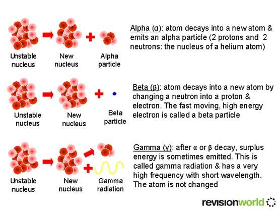 Alpha, Beta and Gamma - Physics GCSE