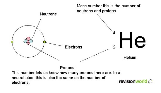 Atomic structure chemistry gcse revision an error occurred urtaz Choice Image
