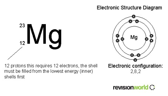 Atomic Structure - Chemistry GCSE Revision