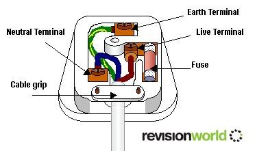 Household Electricity (UK) - Physics GCSE