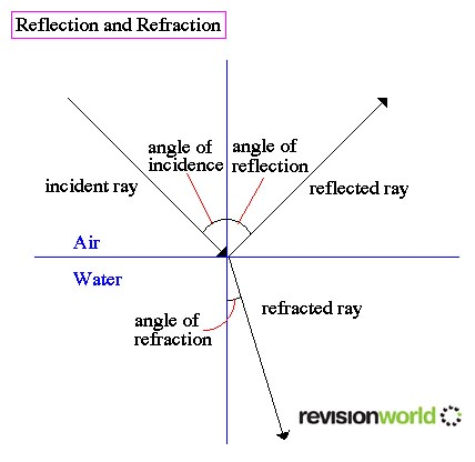 Refraction Physics A Level