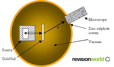 Rutherford Scattering - Physics A-Level